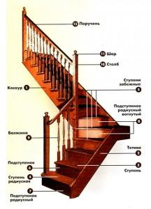 Деревянная лестница Гродно